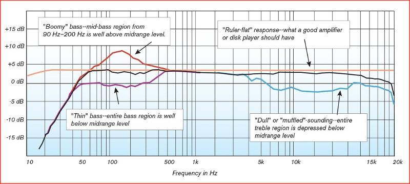 周波数帯ごとのパフォーマンス図示例